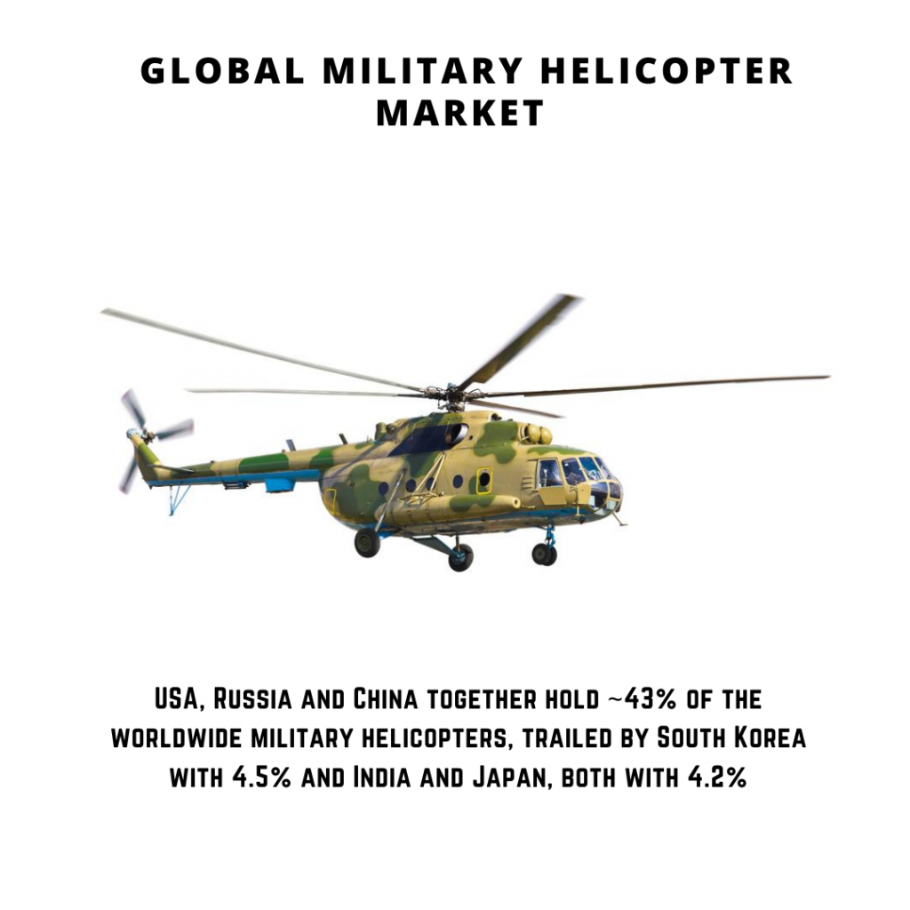infographic: Military Helicopter Market, Military Helicopter Market Size, Military Helicopter Market trends and forecast, Military Helicopter Market Risks, Military Helicopter Market report