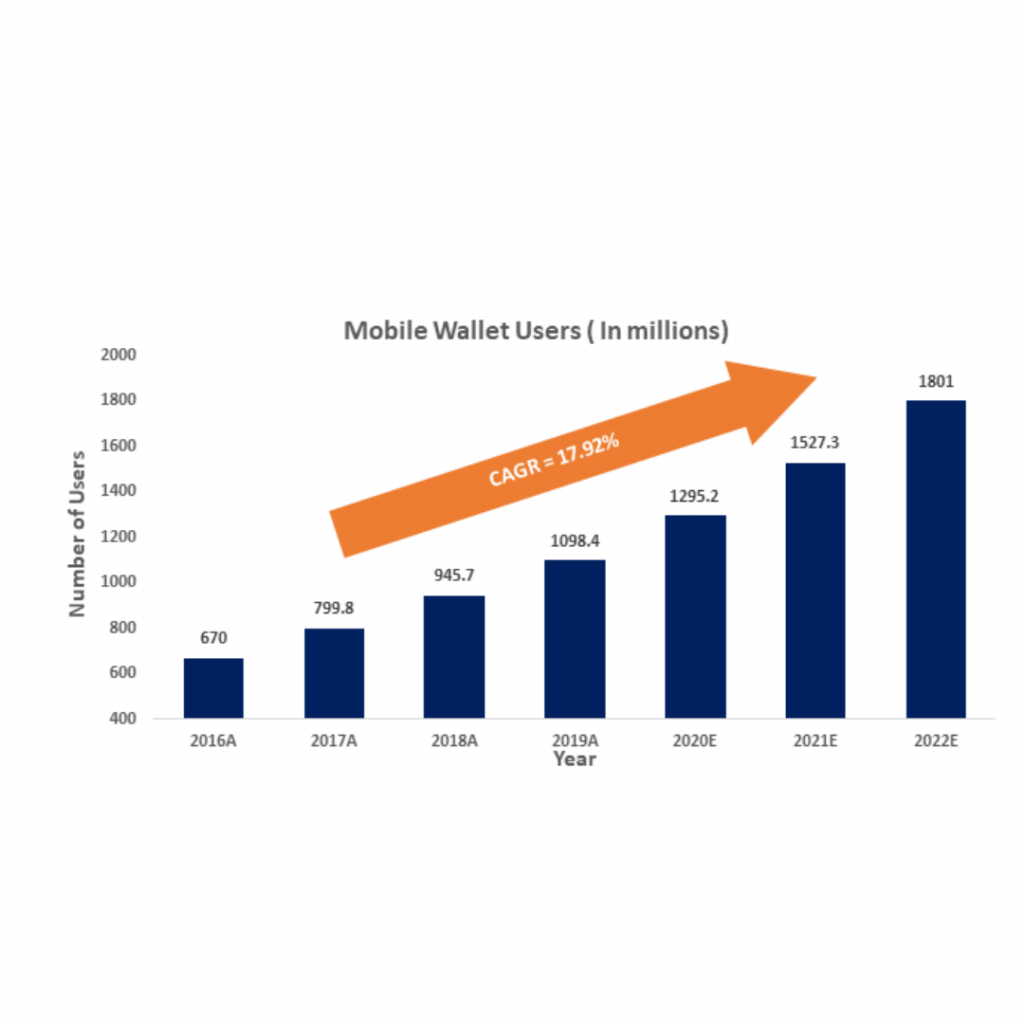 infographic: Mobile Payments Market, Mobile Payments Market Size, Mobile Payments Market trends and forecast, Mobile Payments Market Risks, Mobile Payments Market report