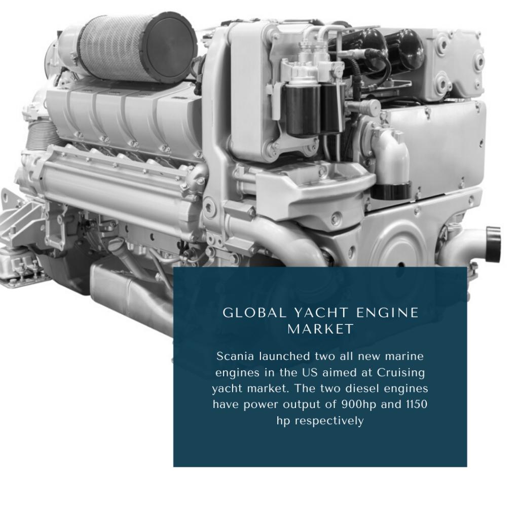 infographic: Yacht Engine Market, Yacht Engine Market Size, Yacht Engine Market trends and forecast, Yacht Engine Market Risks, Yacht Engine Market report