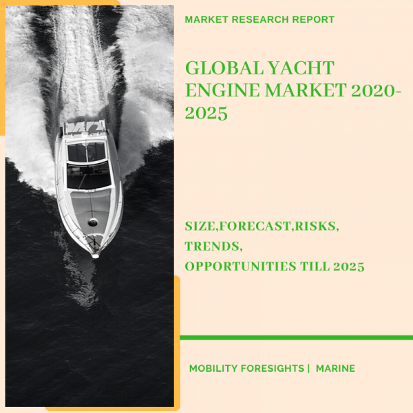 Yacht Engine Market