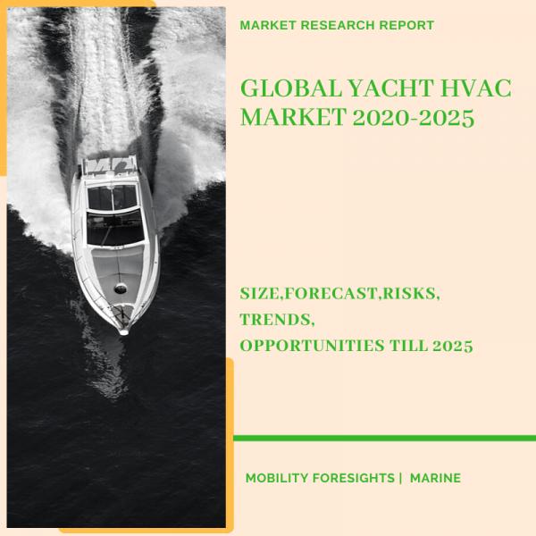Yacht HVAC Market