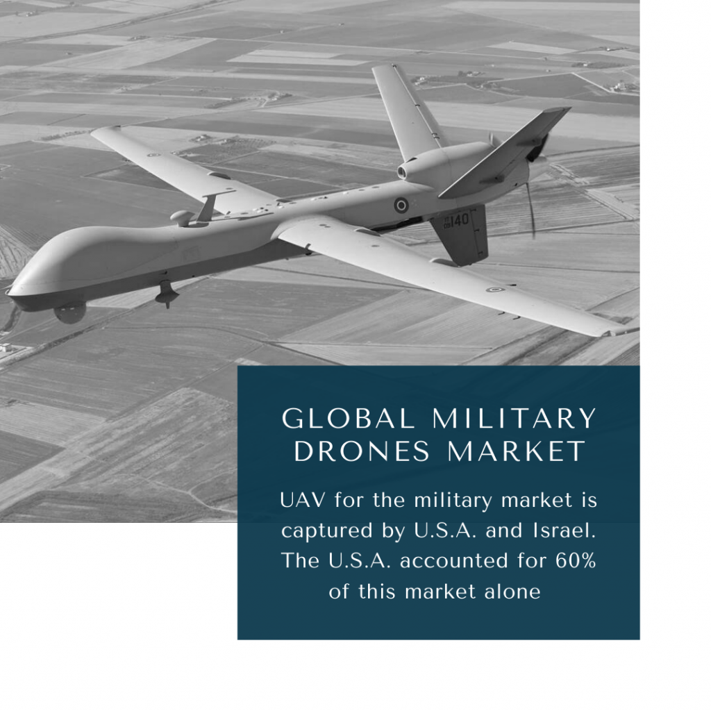 infographic: Military Drones Market, Military UAV Market, Military Drones Market Size, Military Drones Market trends and forecast, Military Drones Market Risks, Military Drones Market report