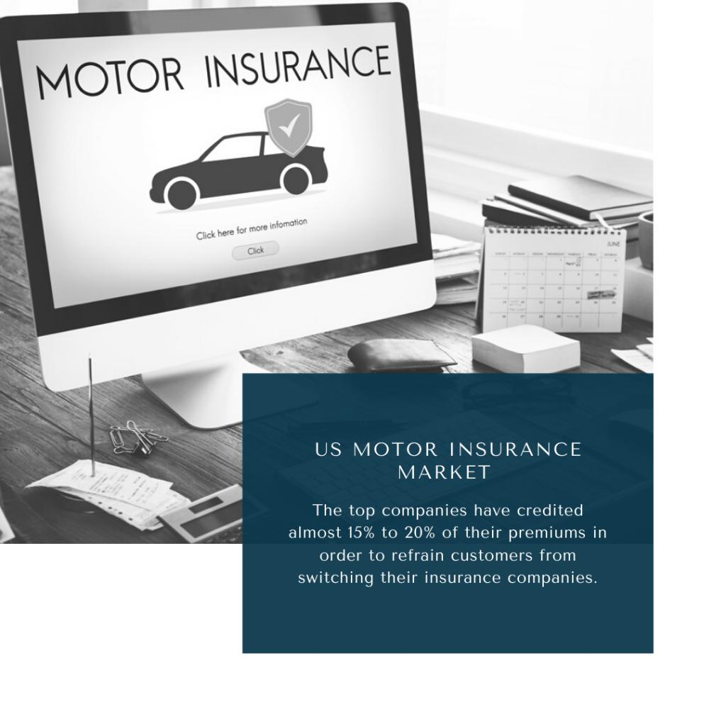 infographic: US Motor Insurance Market, US Motor Insurance Market Size, US Motor Insurance Market trends and forecast, US Motor Insurance Market Risks, US Motor Insurance Market report