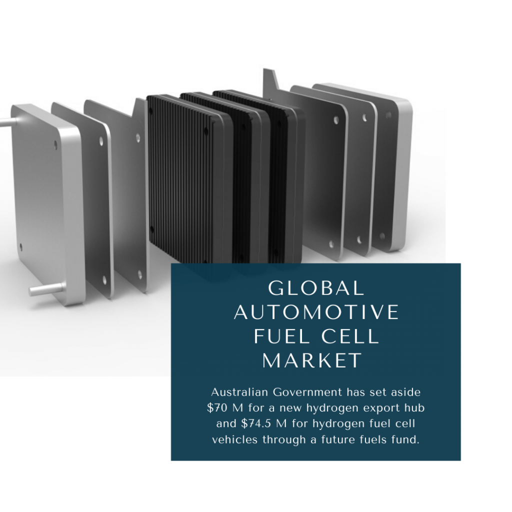 Automotive Fuel Cell Market, Automotive Fuel Cell Market size, Automotive Fuel Cell Market trends and forecast, Automotive Fuel Cell Market risks, Automotive Fuel Cell Market report