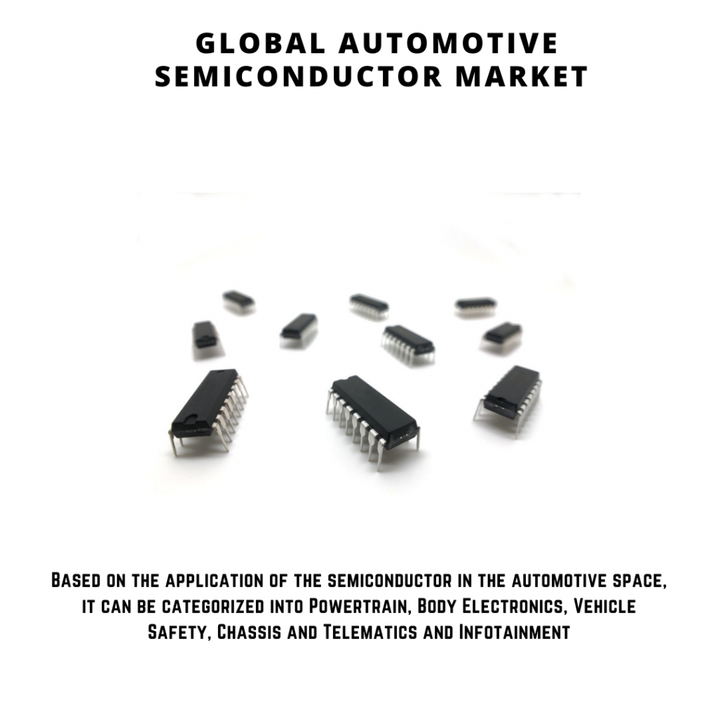 infographic: Automotive Semiconductor Market, Automotive Semiconductor Market Size, Automotive Semiconductor Market trends and forecast, Automotive Semiconductor Market Risks, Automotive Semiconductor Market report