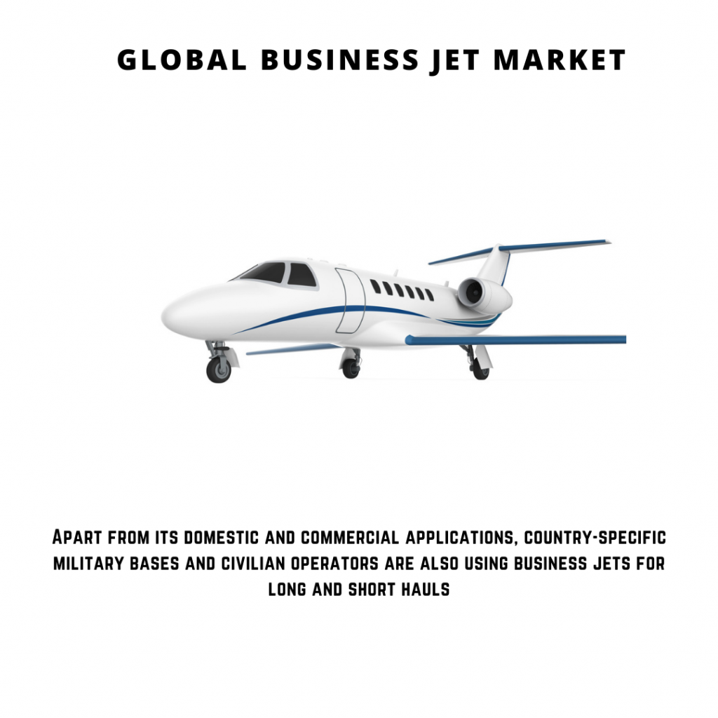 infographic: Business Jet Market, business jet market share, Business Jet Market Size, Business Jet Market trends and forecast, Business Jet Market Risks, Business Jet Market report