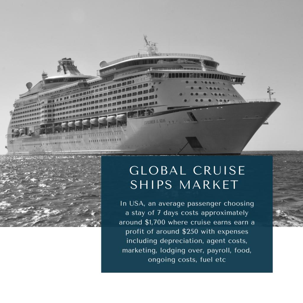 infographic: cruise ships market, Cruise Ships Market Size, Cruise Ships Market trends and forecast, Cruise Ships Market Risks, Cruise Ships Market report