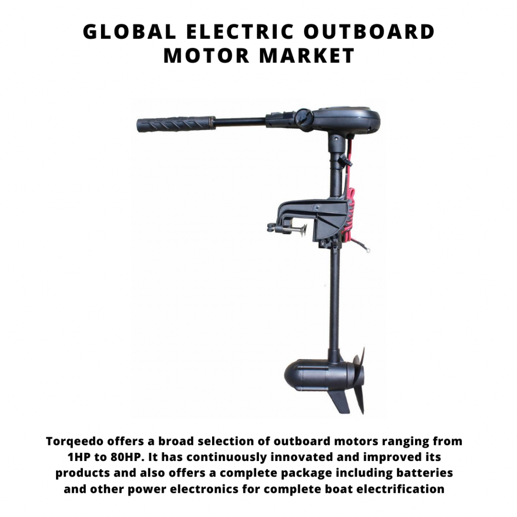 infographic: Electric Outboard Motor Market, Electric Outboard Motor Market Size, Electric Outboard Motor Market trends and forecast, Electric Outboard Motor Market Market Risks, Electric Outboard Motor Market report
