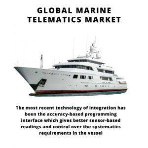 infographic: Marine Telematics Market, Marine Telematics Market Size, Marine Telematics Market Trends, Marine Telematics Market Forecast, Marine Telematics Market Risks, Marine Telematics Market Report, Marine Telematics Market Share