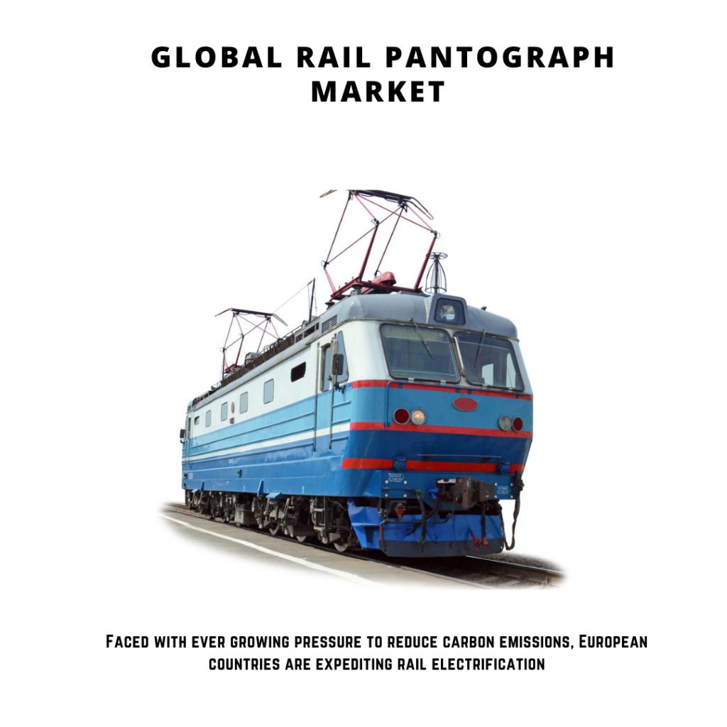infographic: Rail Pantograph Market, Rail Pantograph Market size, Rail Pantograph Market trends and forecast, Rail Pantograph Market risks, Rail Pantograph Market report