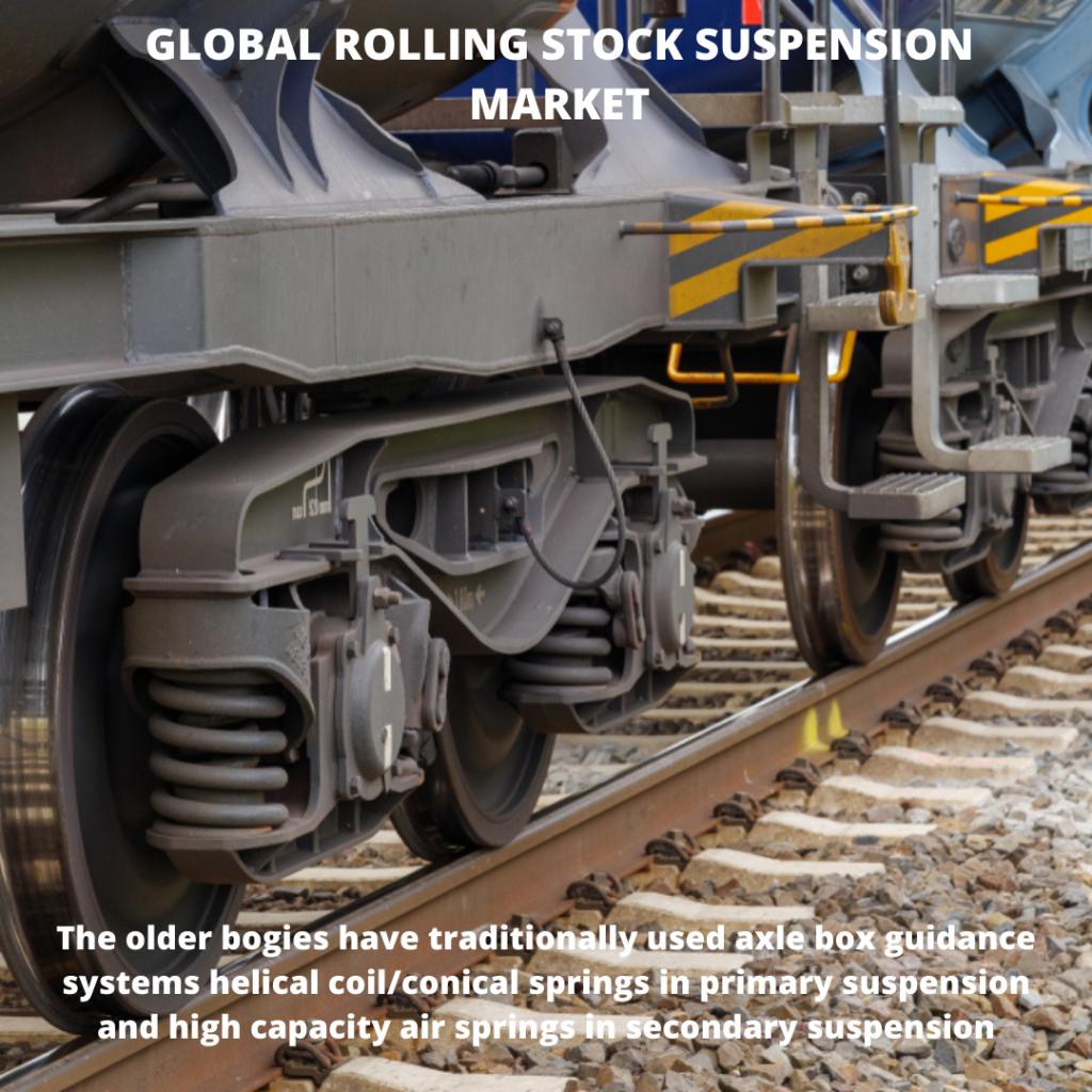 infographic: Rolling Stock Suspension Market, Rolling Stock Suspension Market size, Rolling Stock Suspension Market trends and forecast, Rolling Stock Suspension Market risks, Rolling Stock Suspension Market report