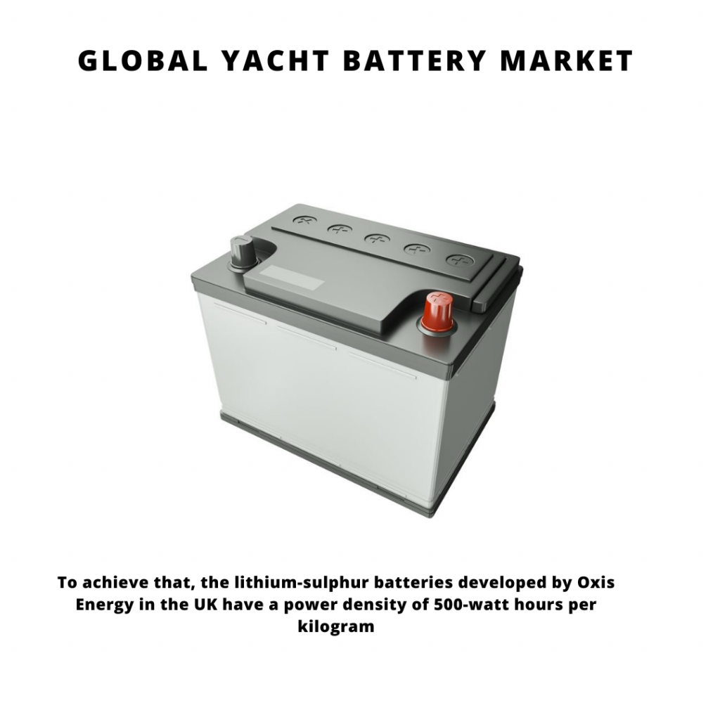 infographic: Yacht Battery Market, Yacht Battery Market Size, Yacht Battery Market trends and forecast, Yacht Battery Market Market Risks, Yacht Battery Market Market report