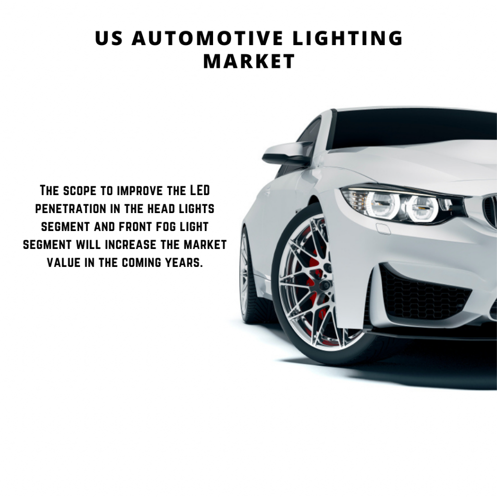 infographic: US Automotive Lighting Market, US Automotive Lighting Market size, US Automotive Lighting Market trends and forecast, US Automotive Lighting Market risks, US Automotive Lighting Market report