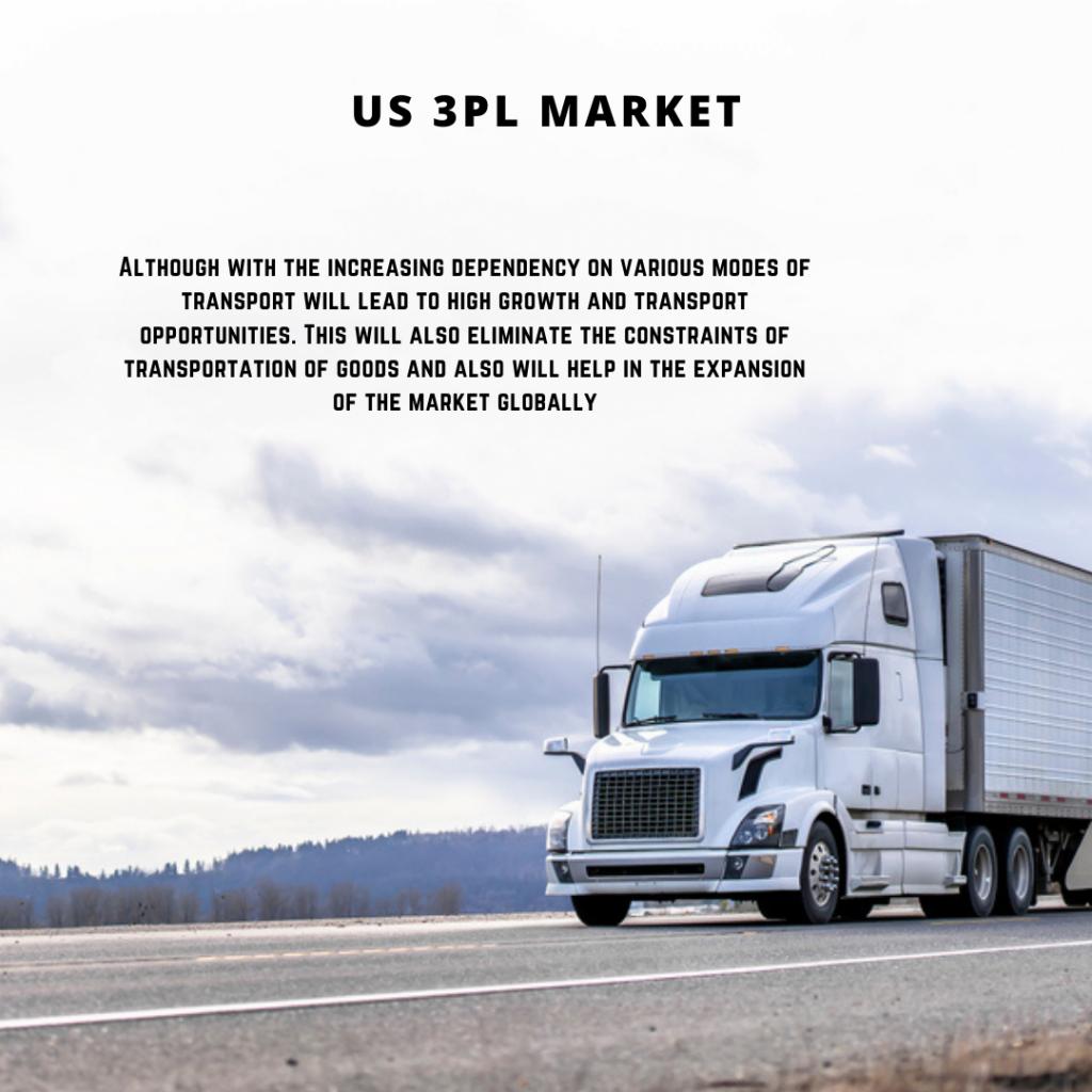 infographic: US 3PL Market, Third Party Logistics (3PL) Market in US size, US 3PL Market trends and forecast, US 3PL Market risks, US 3PL Market report