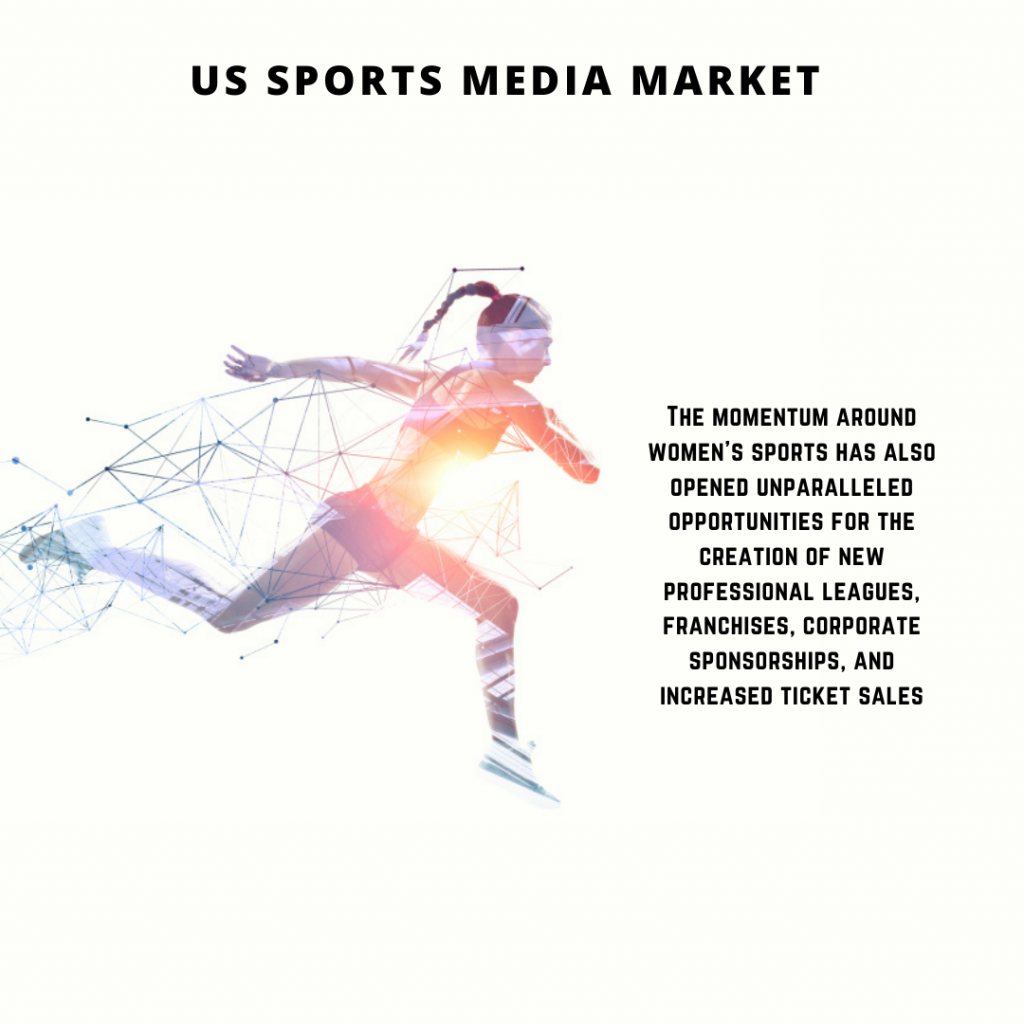 infographic: US Sports Media Market, US Sports Media Market size, US Sports Media Market trends and forecast, US Sports Media Market risks, US Sports Media Market report