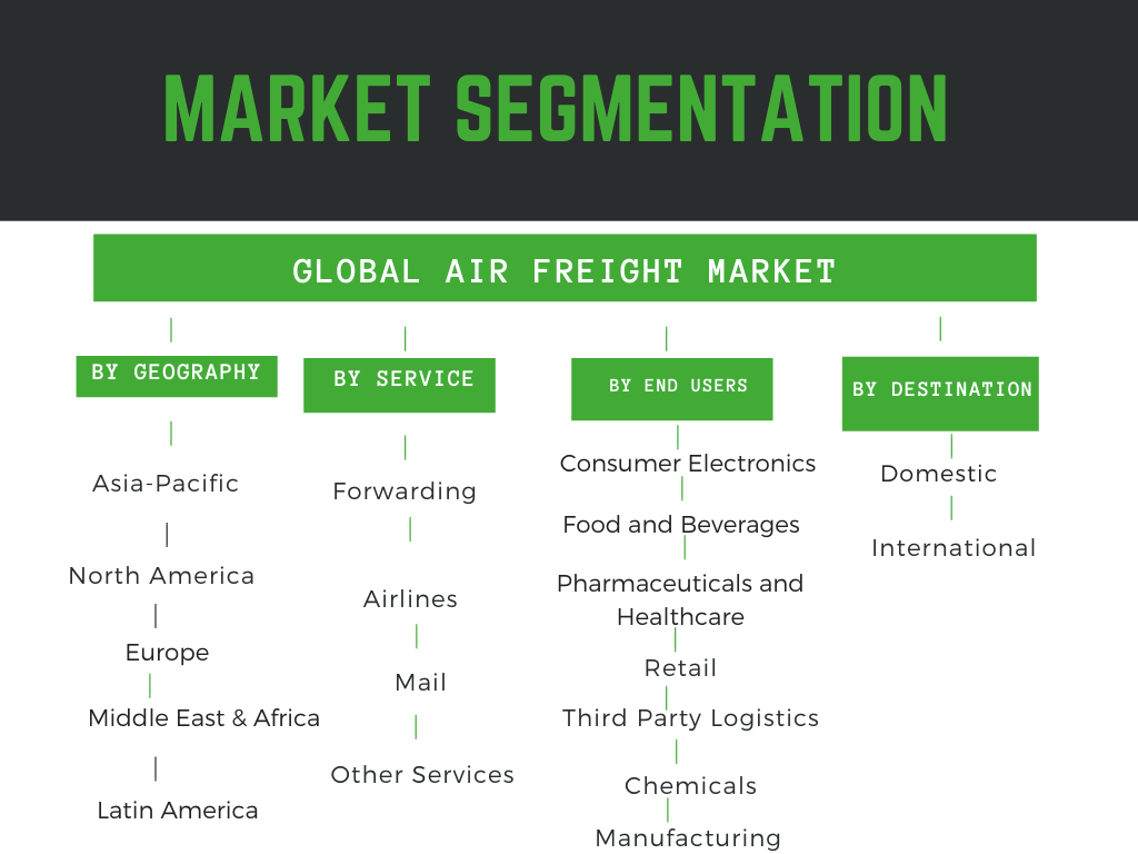 Air Freight Market Segmentation