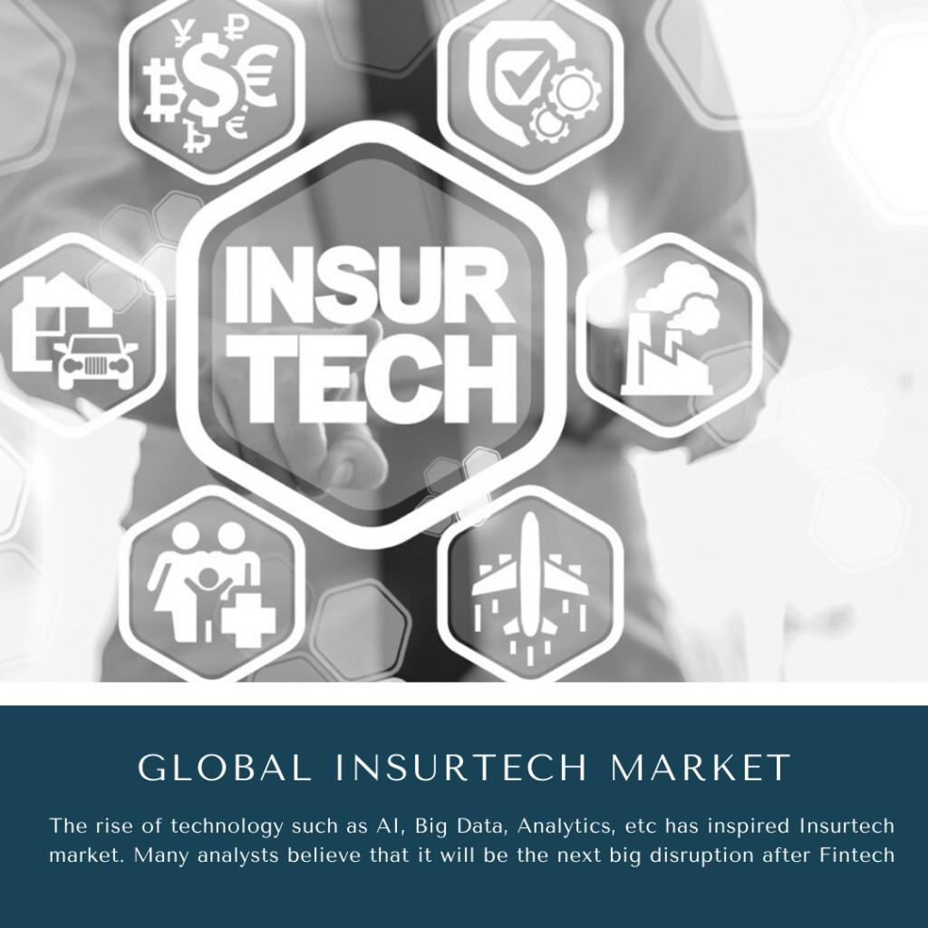 infographic: Insurtech Market, Insurtech Market size, Insurtech Market trends and forecast, Insurtech Market risks, Insurtech Market report