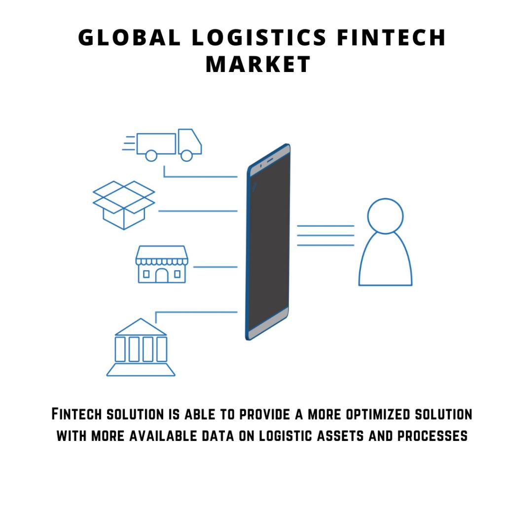 infographic: Logistics Fintech Market, Logistics Fintech Market size, Logistics Fintech Market trends and forecast, Logistics Fintech Market risks, Logistics Fintech Market report