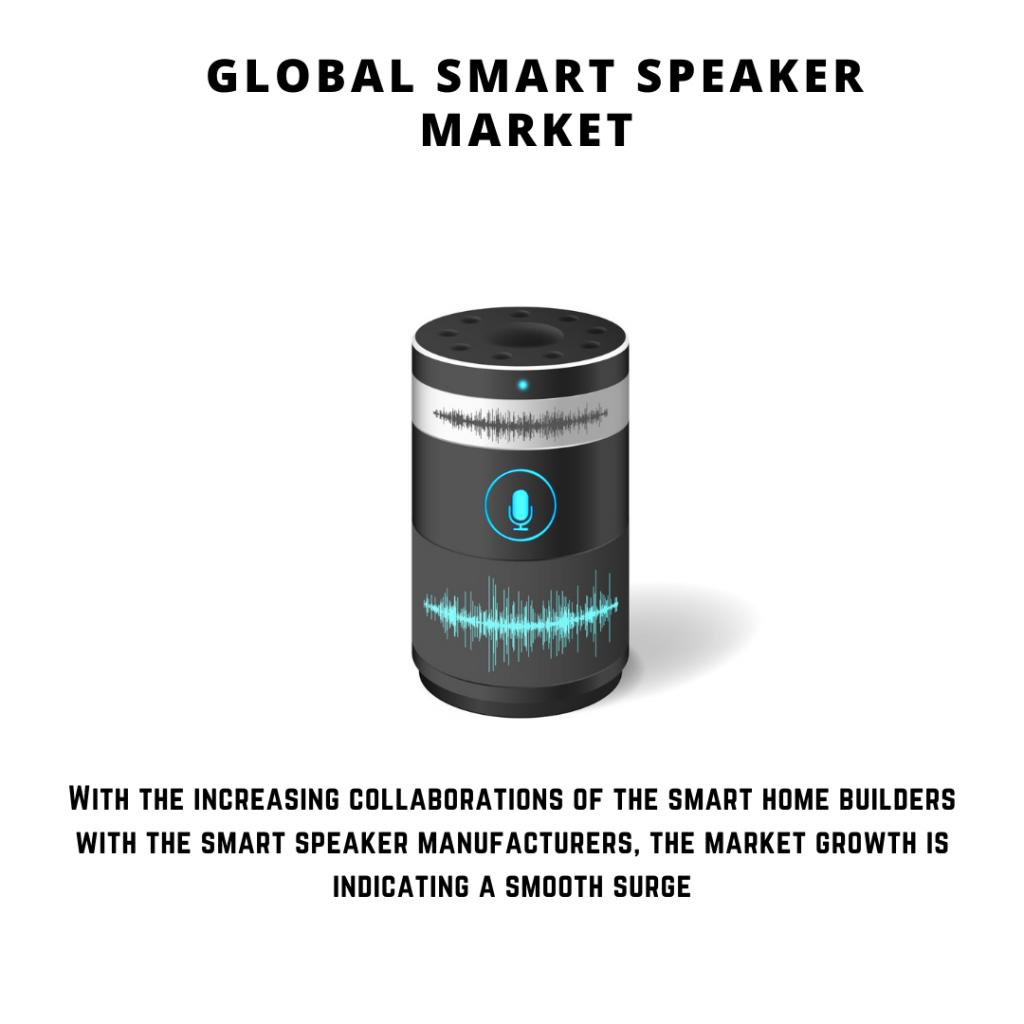infographic: Smart Speaker Market, Smart Speaker Market size, Smart Speaker Market trends and forecastSmart Speaker Market risksSmart Speaker Market report