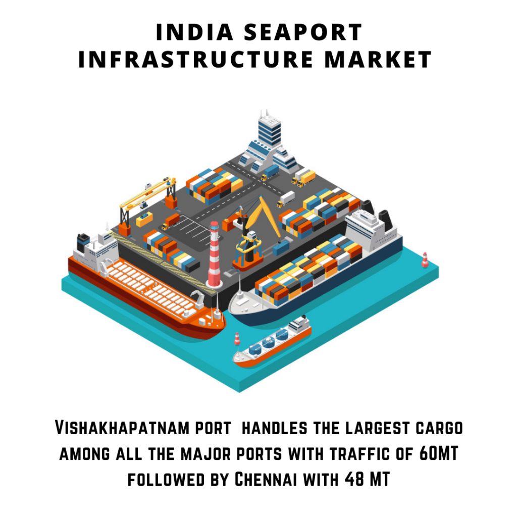 infographic: India Seaport Infrastructure Market, India Seaport Infrastructure Market size, India Seaport Infrastructure Market trends and forecast, India Seaport Infrastructure Market risks, India Seaport Infrastructure Market report