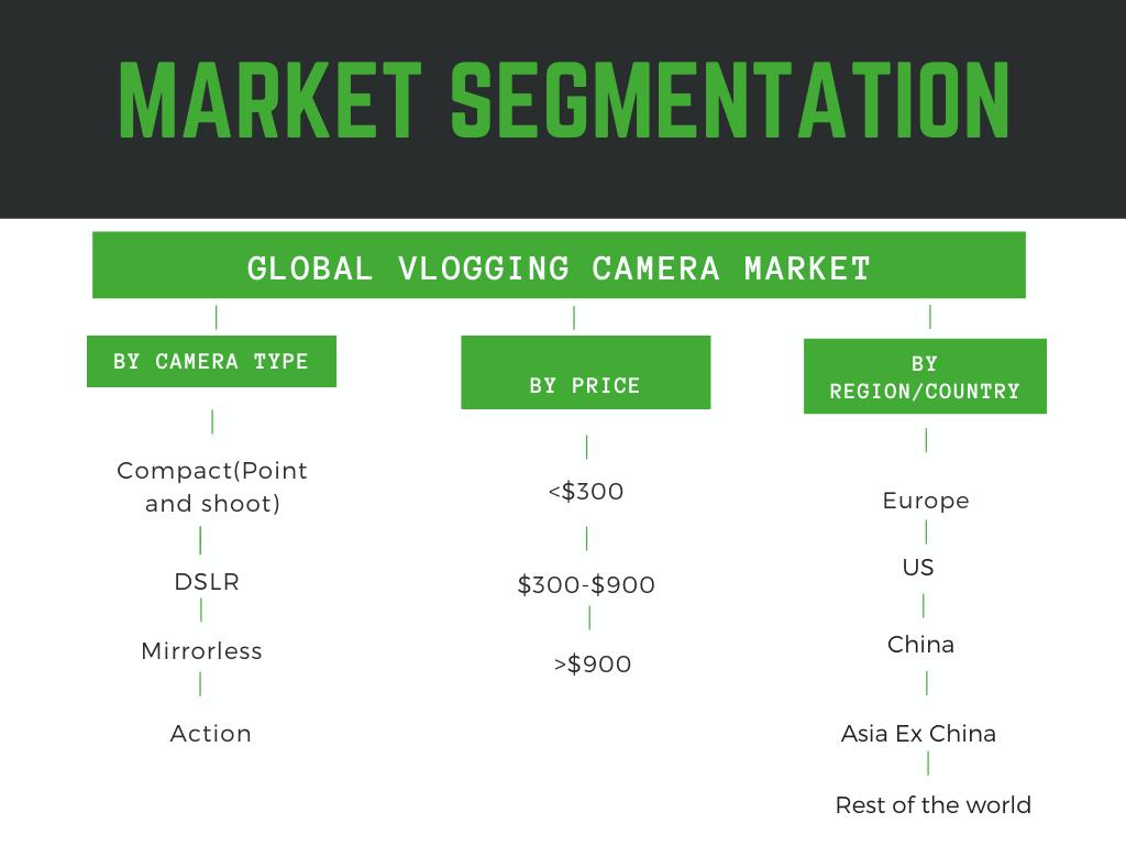 Vlogging Camera Market Segmentation