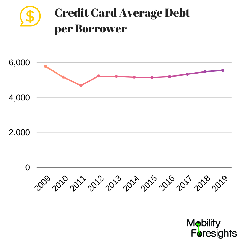 infographic: Credit Card Market ,Credit Card Market size, Credit Card Market trends and forecast, Credit Card Market risks, Credit Card Market report