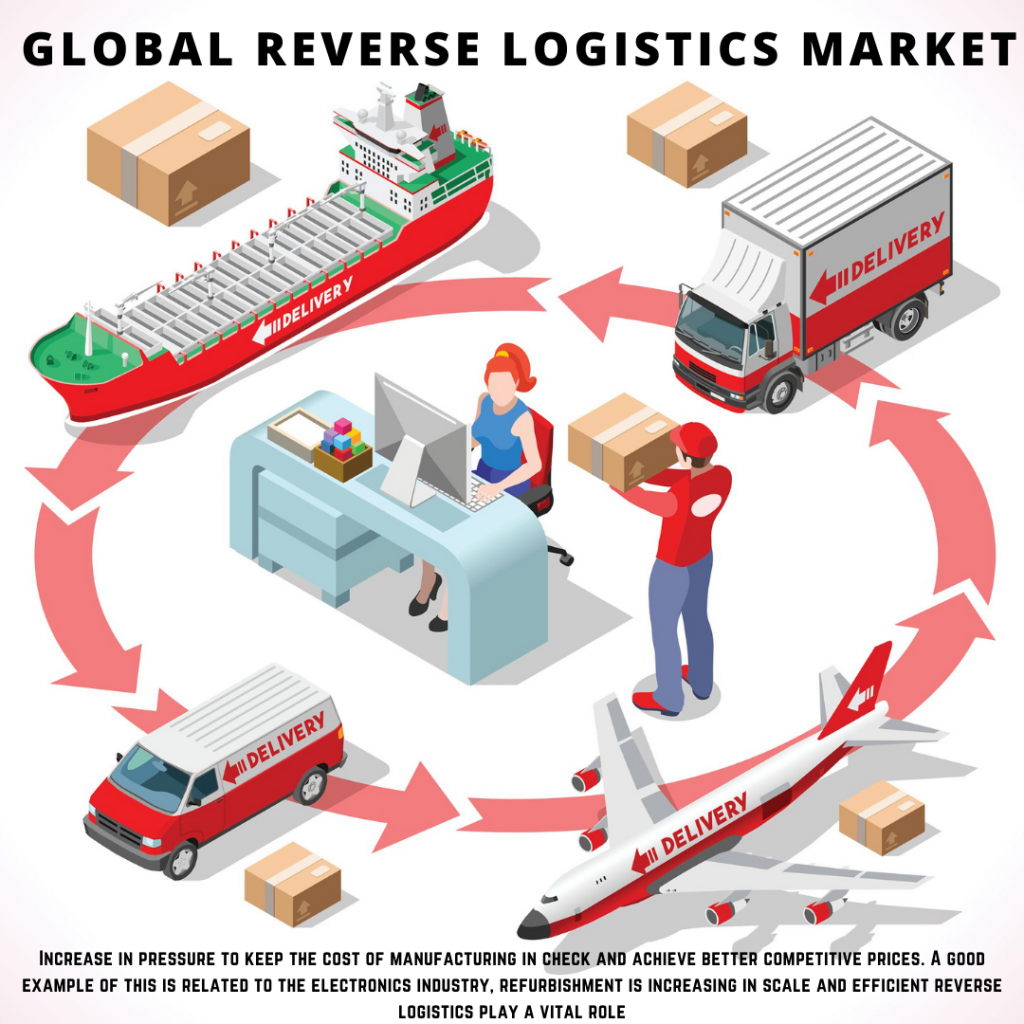 infographic: Reverse Logistics Market, Reverse Logistics Market size, Reverse Logistics Market trends and forecast, Reverse Logistics Market risks, Reverse Logistics Market report