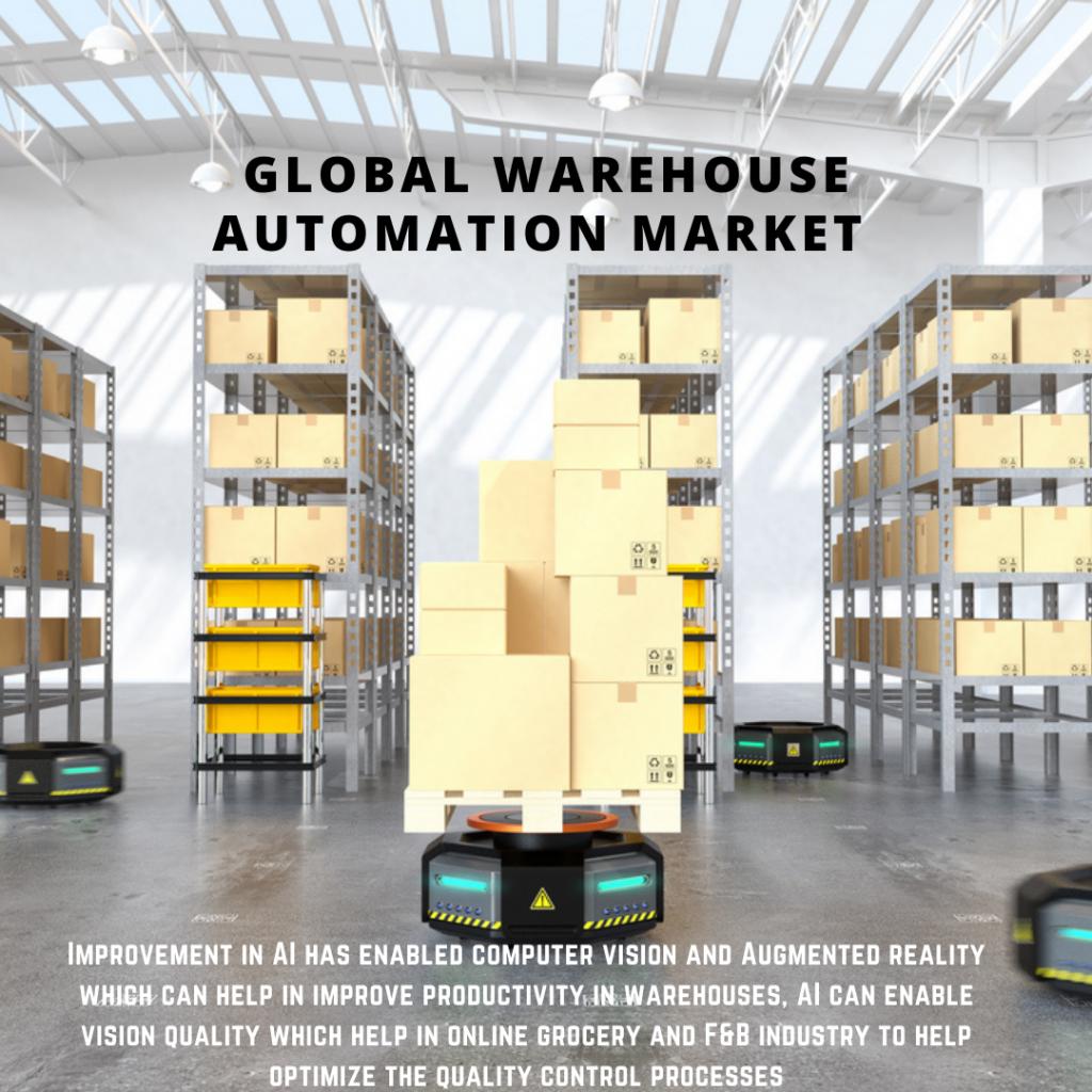 infographic: Warehouse Automation Market , Warehouse Automation Market size, Warehouse Automation Market trends and forecast, Warehouse Automation Market risks, Warehouse Automation Market report