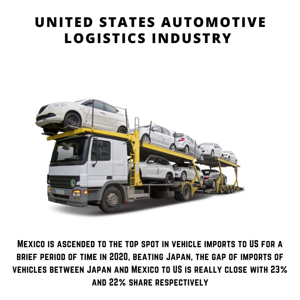 infographic: United States Automotive Logistics Industry ,United States Automotive Logistics Industry size, United States Automotive Logistics Industry trends and forecast, United States Automotive Logistics Industry risks, United States Automotive Logistics Industry report