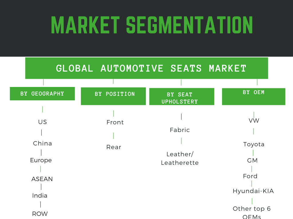 Automotive seats market, Automotive seats market report