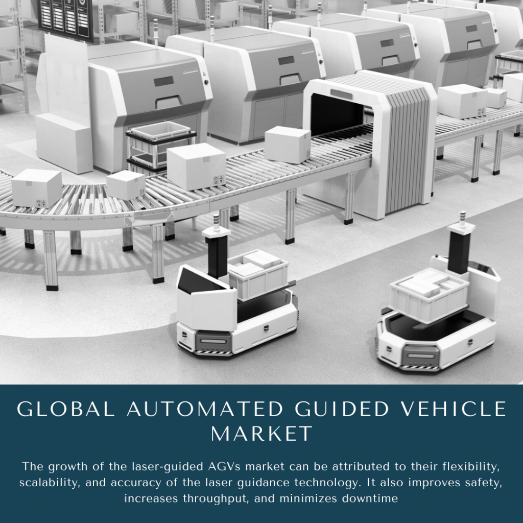 infographic: infographic: Automated Guided Vehicle Market , Automated Guided Vehicle Market size, Automated Guided Vehicle Market trends, Automated Guided Vehicle Market forecast, Automated Guided Vehicle Market risks, Automated Guided Vehicle Market report, Automated Guided Vehicle Market share