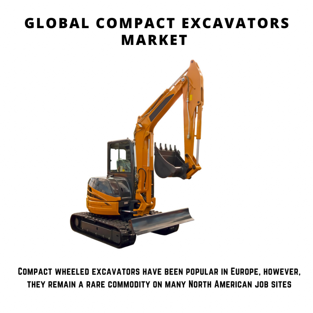 infographic:  wheeled mini excavator market, Compact Excavators Market, Compact Excavators Market size, Compact Excavators Market trends and forecast, Compact Excavators Market risks, Compact Excavators Market report