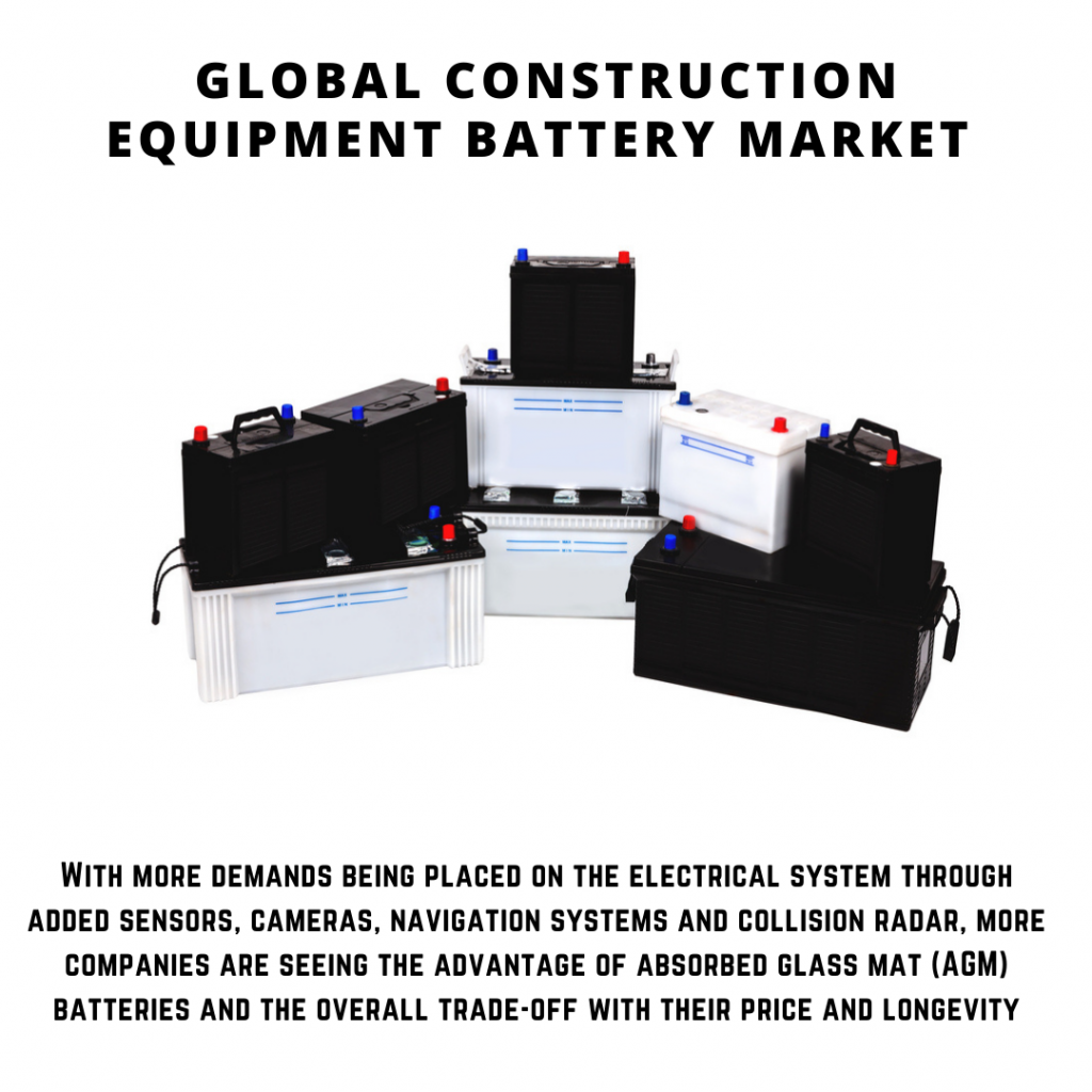 infographic: Construction Equipment Battery Market, Construction Equipment Battery Market size, Construction Equipment Battery Market trends and forecast, Construction Equipment Battery Market risks, Construction Equipment Battery Market report