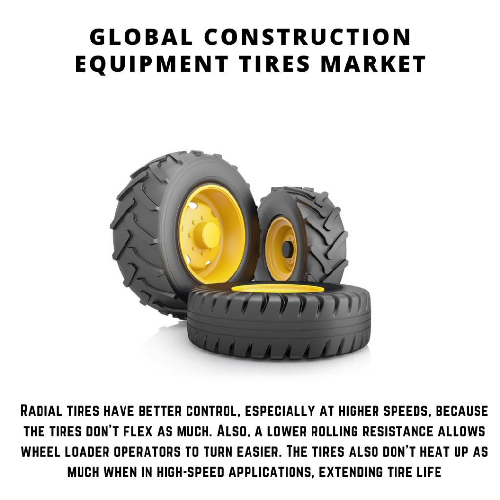 infographic: Construction Equipment Tires Market, Construction Equipment Tires Market size, Construction Equipment Tires Market trends and forecast, Construction Equipment Tires Market risks, Construction Equipment Tires Market report