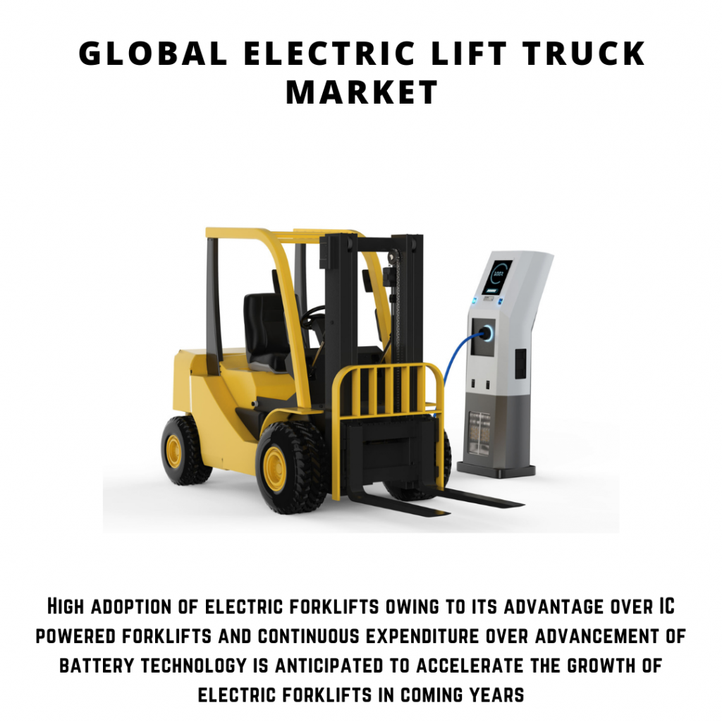 infographic: Electric Lift Truck Market, Electric Lift Truck Market size, Electric Lift Truck Market trends, Electric Lift Truck Market forecast, Electric Lift Truck Market risks, Electric Lift Truck Market report, Electric Lift Truck Market share, electric forklift market size, electric forklift market trends, electric forklift market forecast, electric forklift market risks, electric forklift market report, electric forklift market share