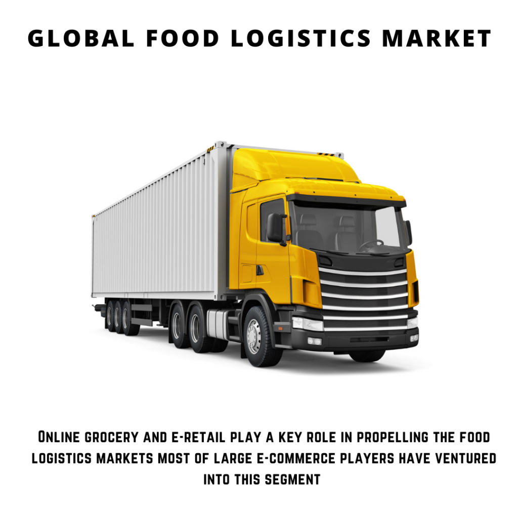 infographic: Food Logistics Market, Food Logistics Market size, Food Logistics Market trends, Food Logistics Market forecast, Food Logistics Market risks, Food Logistics Market report, Food Logistics Market share