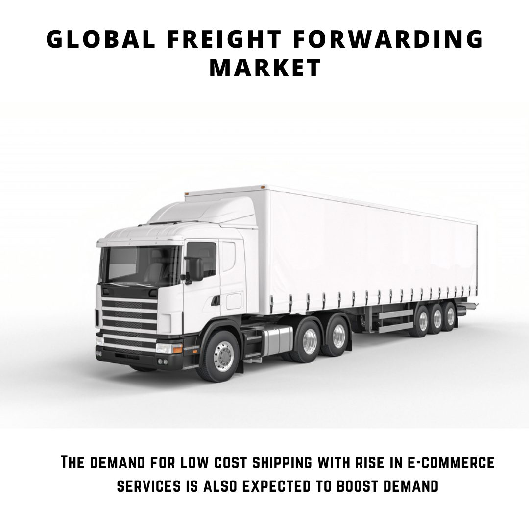infographic: Freight Forwarding Market, Freight Forwarding Market size, Freight Forwarding Market trends, Freight Forwarding Market forecast, Freight Forwarding Market risks, Freight Forwarding Market report, Freight Forwarding Market share