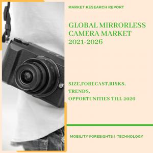 Mirrorless Camera Market