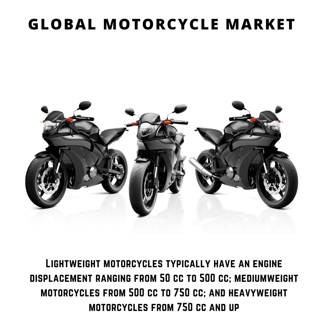 infographic: Motorcycle Market, Motorcycle Market size, Motorcycle Market trends, Motorcycle Market forecast, Motorcycle Market risks, Motorcycle Market report, Motorcycle Market share