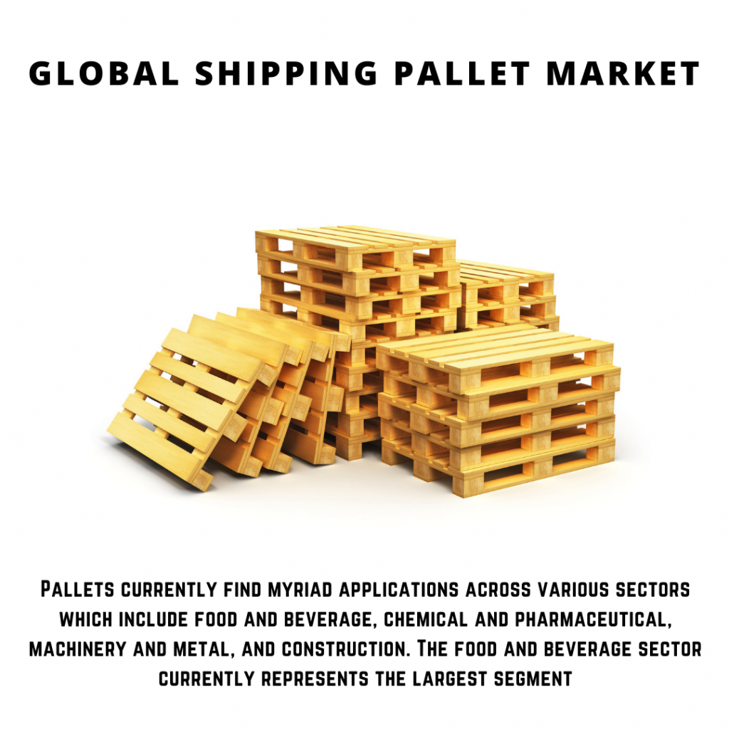 infographic: Shipping Pallet Market, Shipping Pallet Market size, Shipping Pallet Market trends, Shipping Pallet Market forecast, Shipping Pallet Market risks, Shipping Pallet Market report, Shipping Pallet Market share, Pallet Market size, Pallet Market trends, Pallet Market forecast, Pallet Market risks, Pallet Market report, Pallet Market share