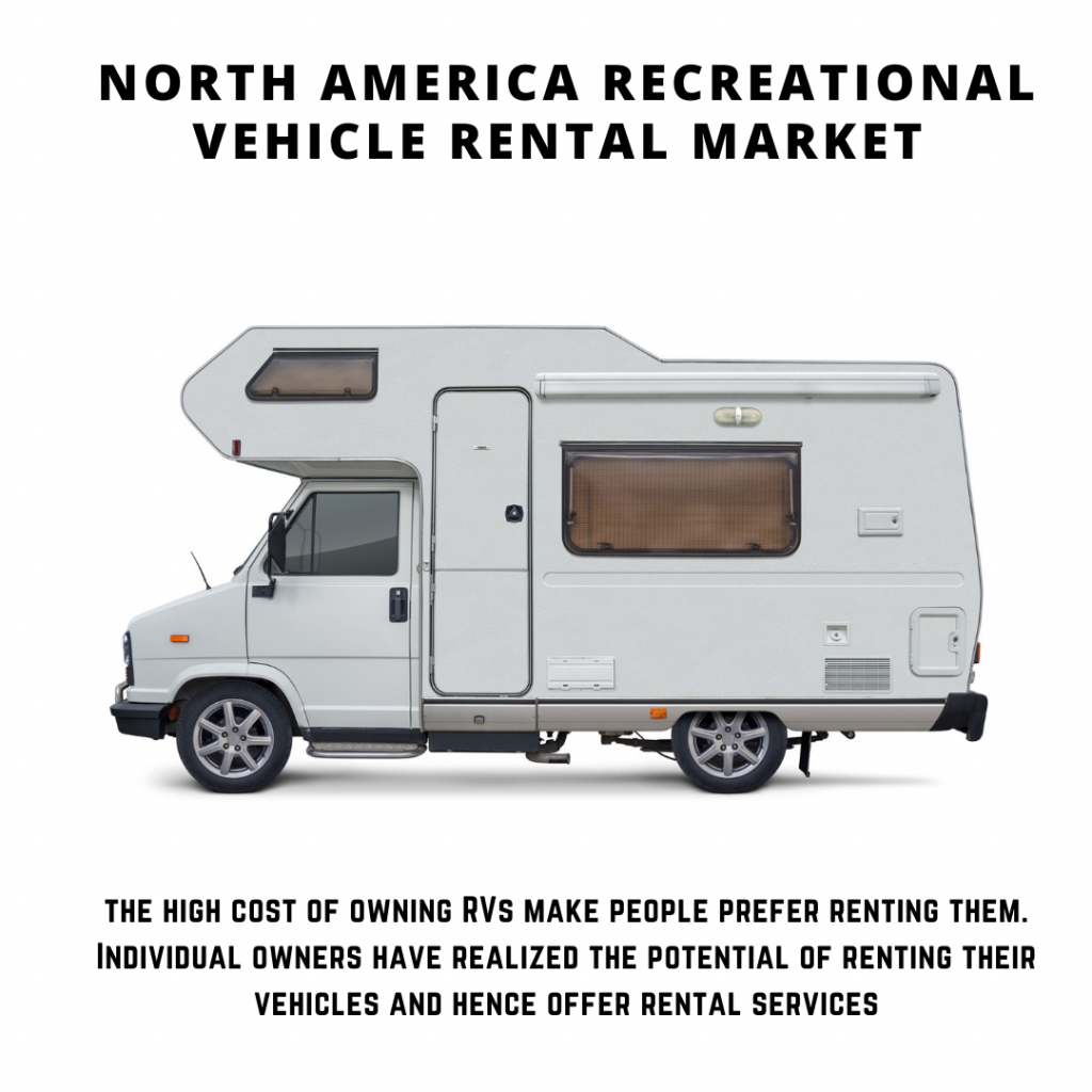 infographic: North America Recreational Vehicle Rental Market, North America Recreational Vehicle Rental Market size, North America Recreational Vehicle Rental Market trends, North America Recreational Vehicle Rental Market forecast, North America Recreational Vehicle Rental Market risks, North America Recreational Vehicle Rental Market report, North America Recreational Vehicle Rental Market share