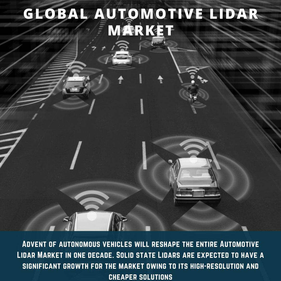 infographic: Automotive Lidar Market, Automotive Lidar Market size, Automotive Lidar Market trends, Automotive Lidar Market forecast, Automotive Lidar Market risks, Automotive Lidar Market report, Automotive Lidar Market share