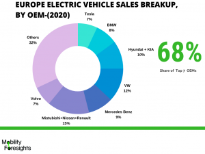 Infographic : Electric Vehicle transmission market report