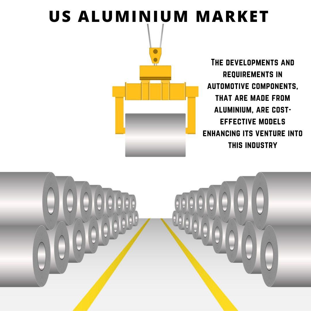 US Aluminium Market 2021-2026 1