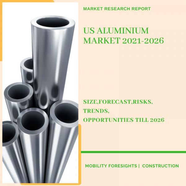 US Aluminium Market