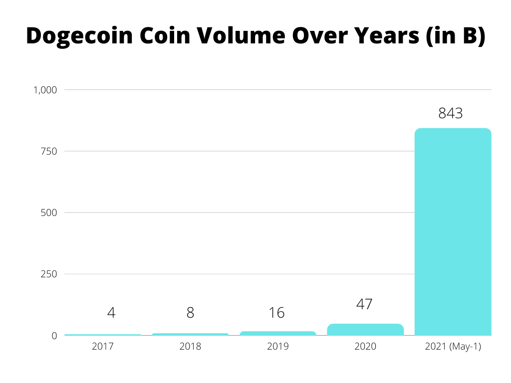 Global Cryptocurrency Market 2021-2026 1