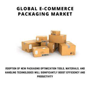 infographic: E-Commerce Packaging Market, E-Commerce Packaging Market size, E-Commerce Packaging Market trends, E-Commerce Packaging Market forecast, E-Commerce Packaging Market risks, E-Commerce Packaging Market report, E-Commerce Packaging Market share