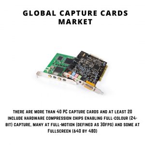 infographic: Capture Cards Market, Capture Cards Market Size, Capture Cards Market Trends, Capture Cards Market Forecast, Capture Cards Market Risks, Capture Cards Market Report, Capture Cards Market Share