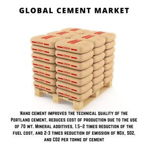 infographic: Cement Market ,Cement Market Size, Cement Market Trends, Cement Market Forecast, Cement Market Risks, Cement Market Report, Cement Market Share