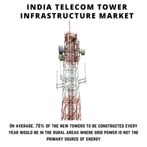 infographic: India Telecom Tower Infrastructure Market, India Telecom Tower Infrastructure Market Size, India Telecom Tower Infrastructure Market Trends, India Telecom Tower Infrastructure Market Forecast, India Telecom Tower Infrastructure Market Risks, India Telecom Tower Infrastructure Market Report, India Telecom Tower Infrastructure Market Share